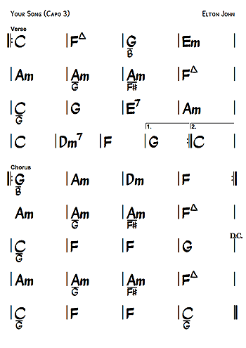 Example chord chart of Your Song by Elton John